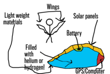 Solar powered wings for everyone