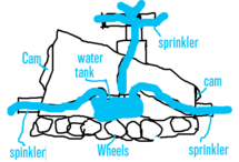 THE WATER TANK TRUCK