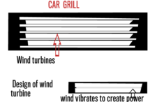 Wind Turbines in Car Grill
