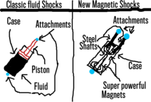 Magnet Shocks