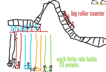 Ride to roller coaster