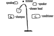 Voice activated Shower